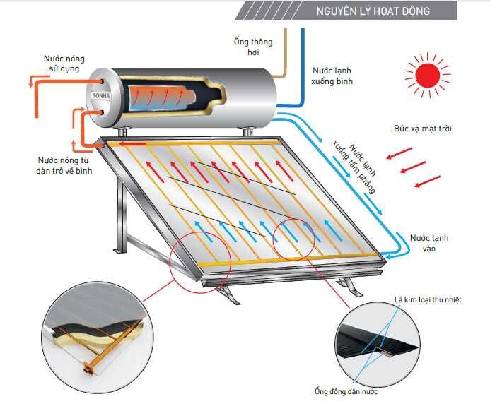 Nguyên lý hoạt động của thái dương năng tấm phẳng Flat Gold Pressure